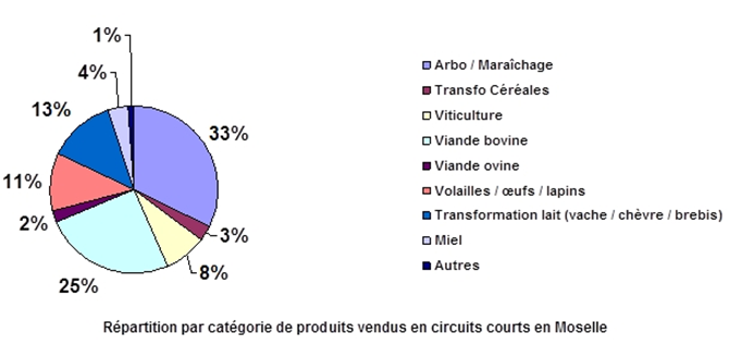 Circuits courts en AB - CHAMBRE D'AGRICULTURE MOSELLE