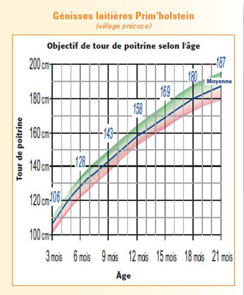 Le suivi de croissance au barym tre sous l 39 oeil du conseiller moselle - Grille salaire chambre agriculture ...